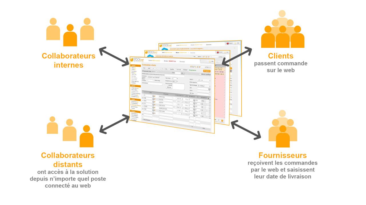 schema logiciel gestion des stocks